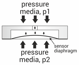 Differential pressure explained
